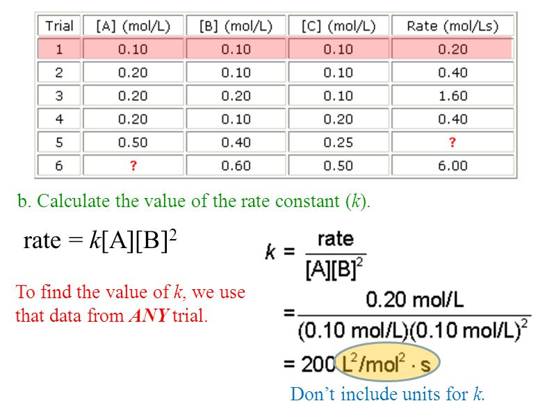 rate = k[A][B]2 b. Calculate the value of the rate constant (k).